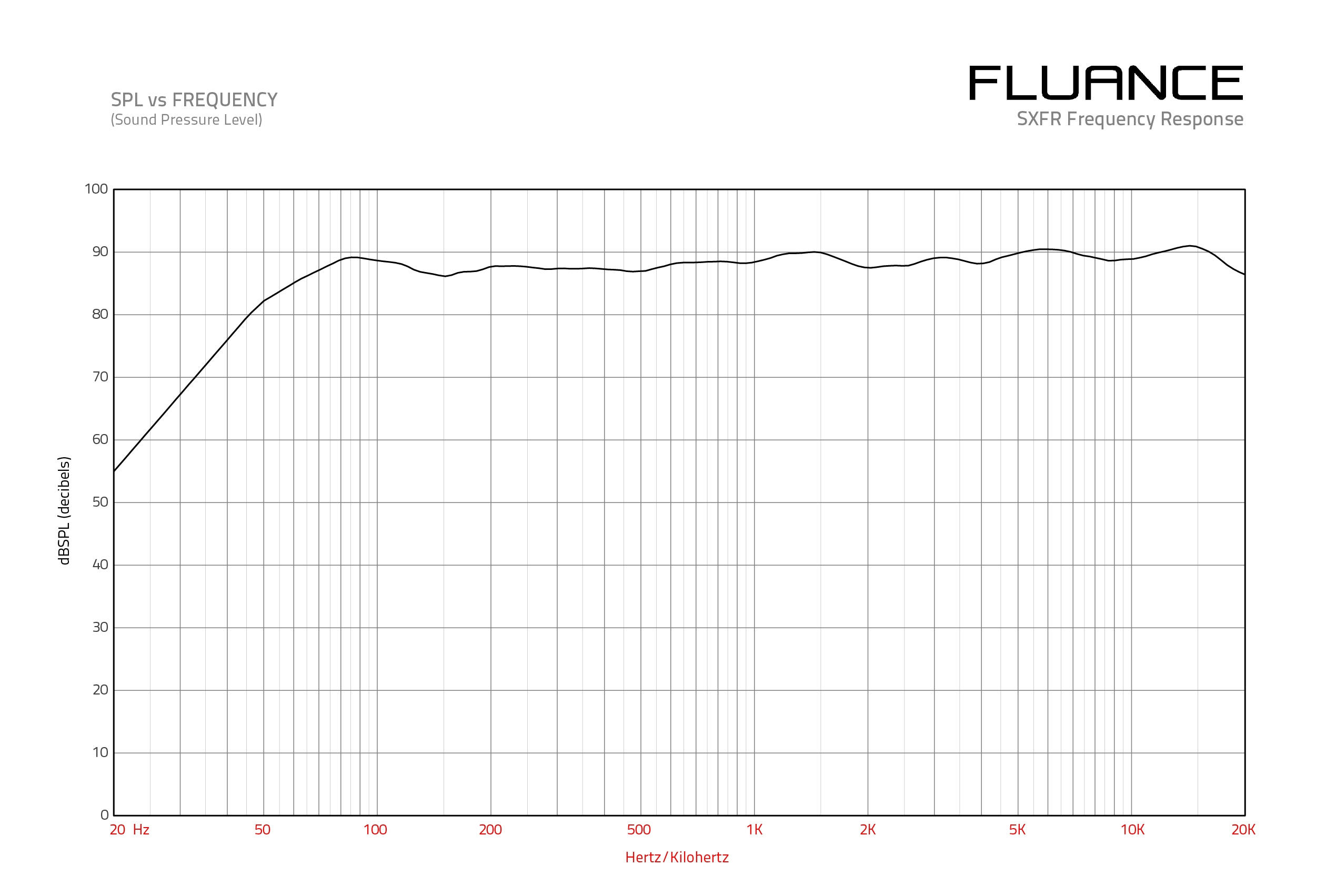 SXHTBFRWH Frequency Response Graph